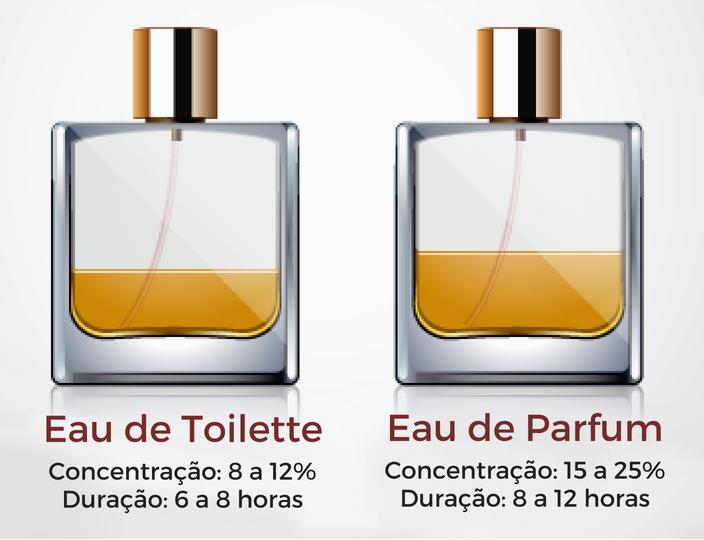 Homem-No-Espelho-Tipos-de-perfumes-masculinos-eau-de-parfum-eau-de-toilette